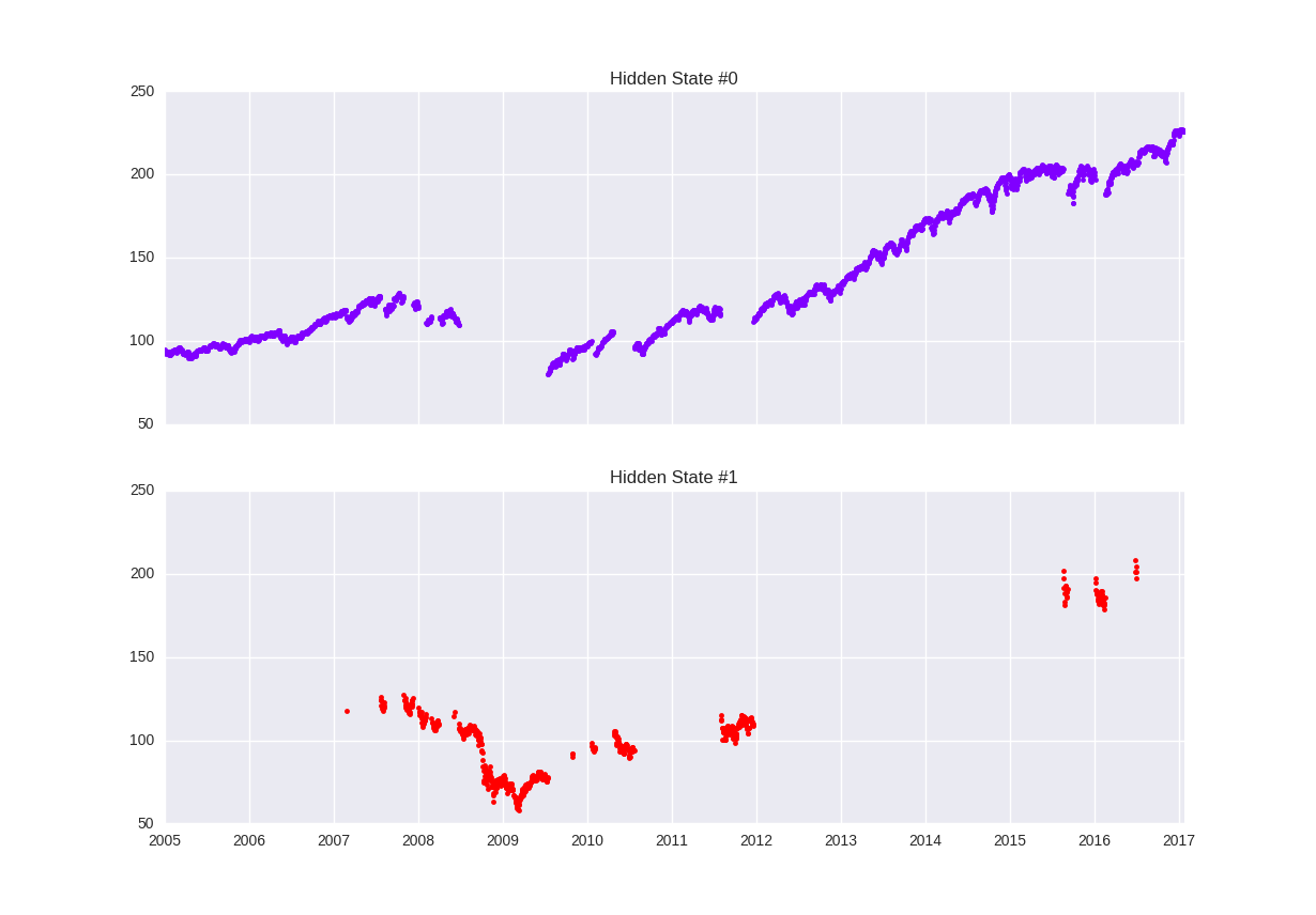 Market Regime Detection using Hidden Markov Models in QSTrader