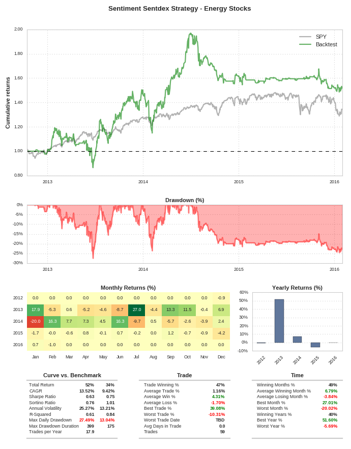 Sentiment Analysis Trading Strategy via Sentdex Data in