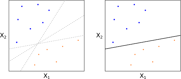 Multiple separating hyperplanes and perfect separation of class data