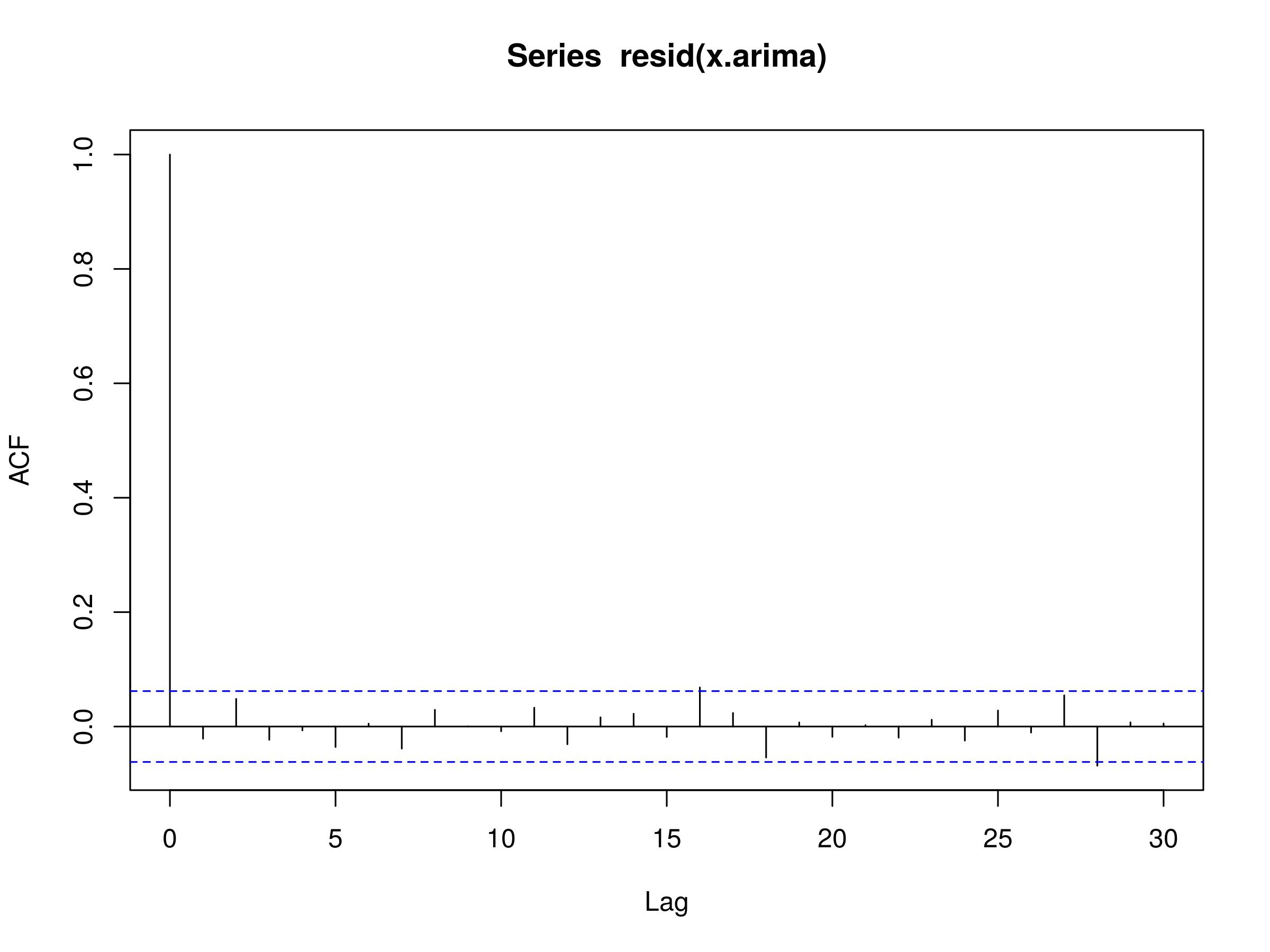 Autoregressive Integrated Moving Average ARIMA(p, d, q