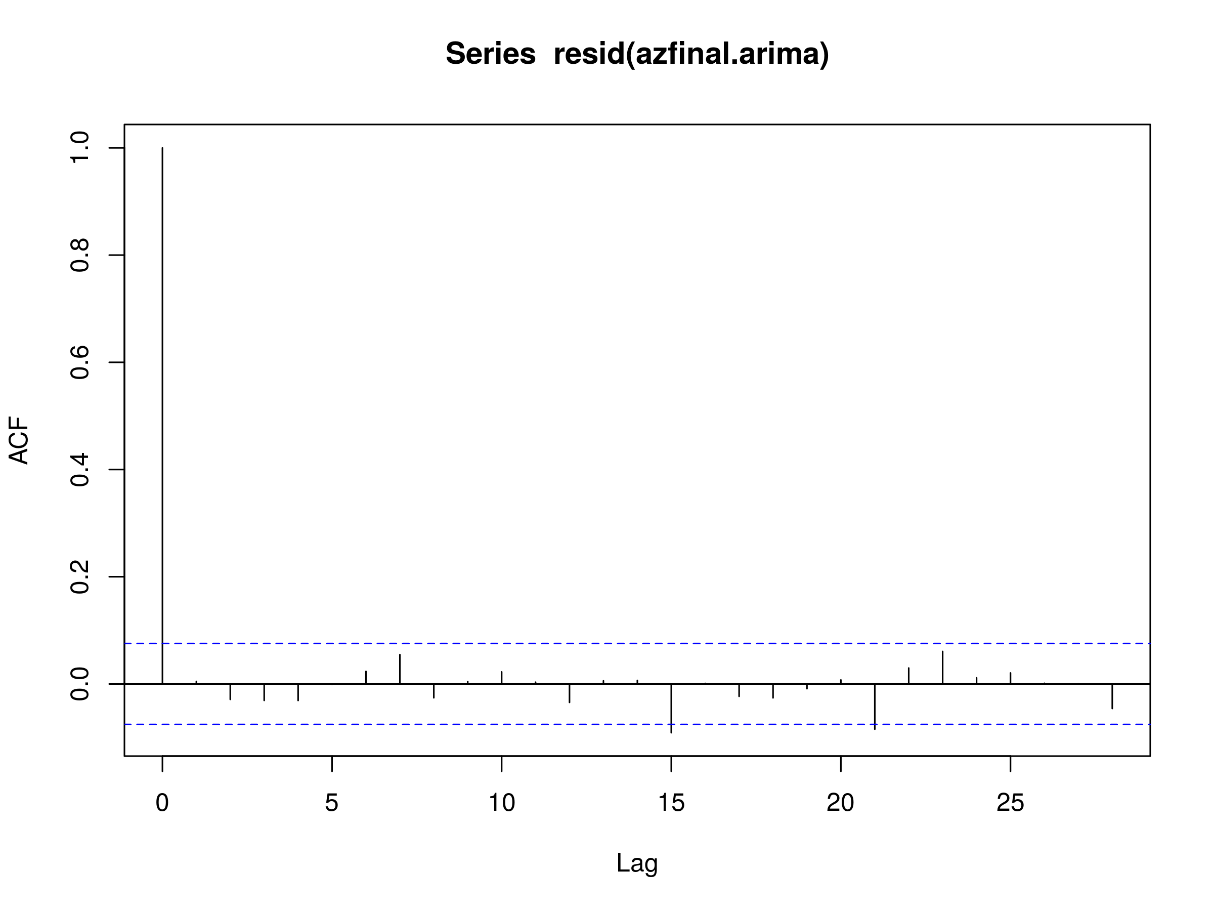 Autoregressive Integrated Moving Average ARIMA(p, d, q) Models for