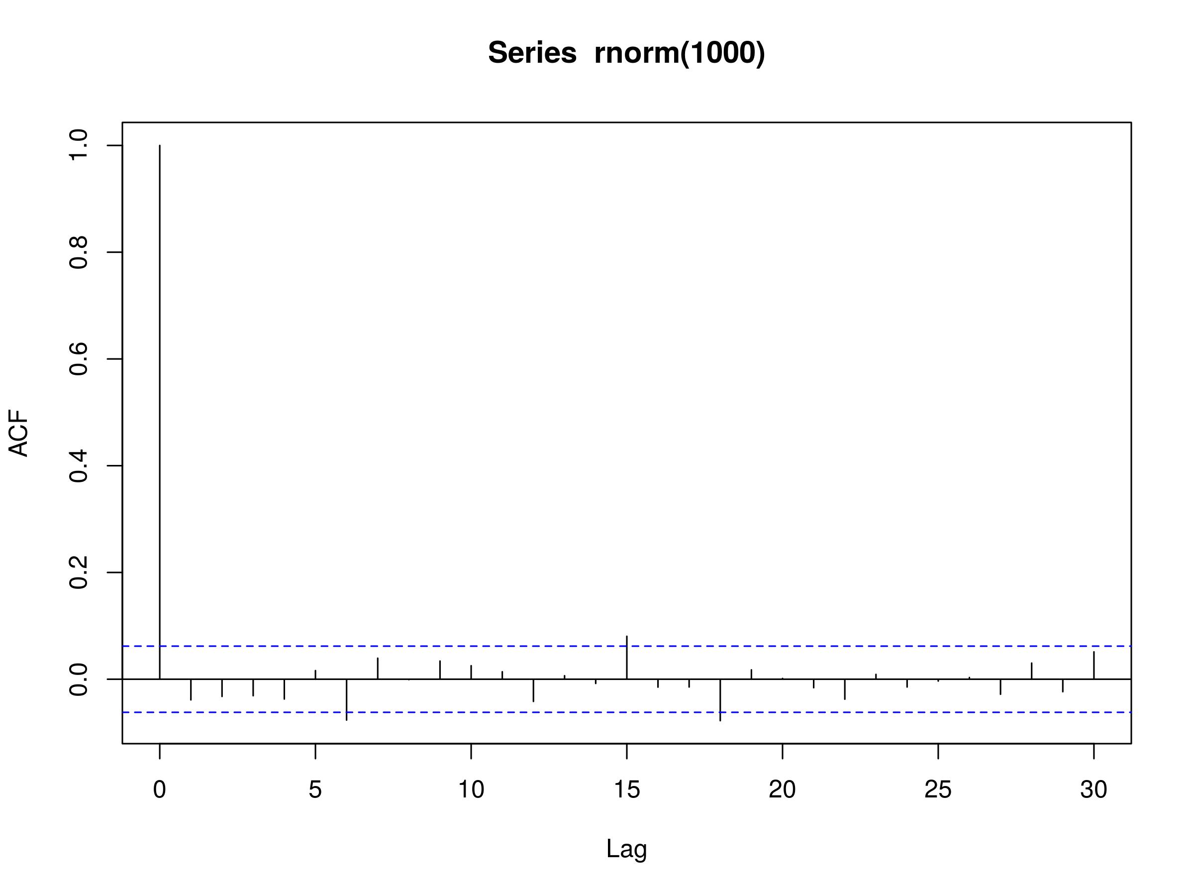 White Noise and Random Walks in Time Series Analysis | QuantStart