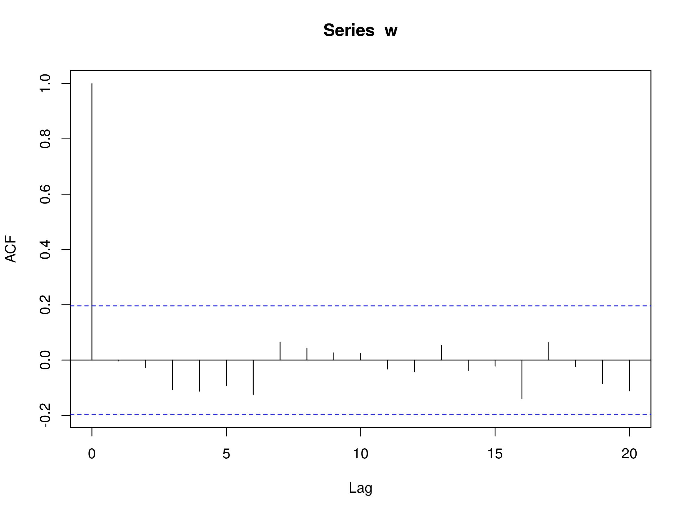 Serial Correlation in Time Series Analysis | QuantStart