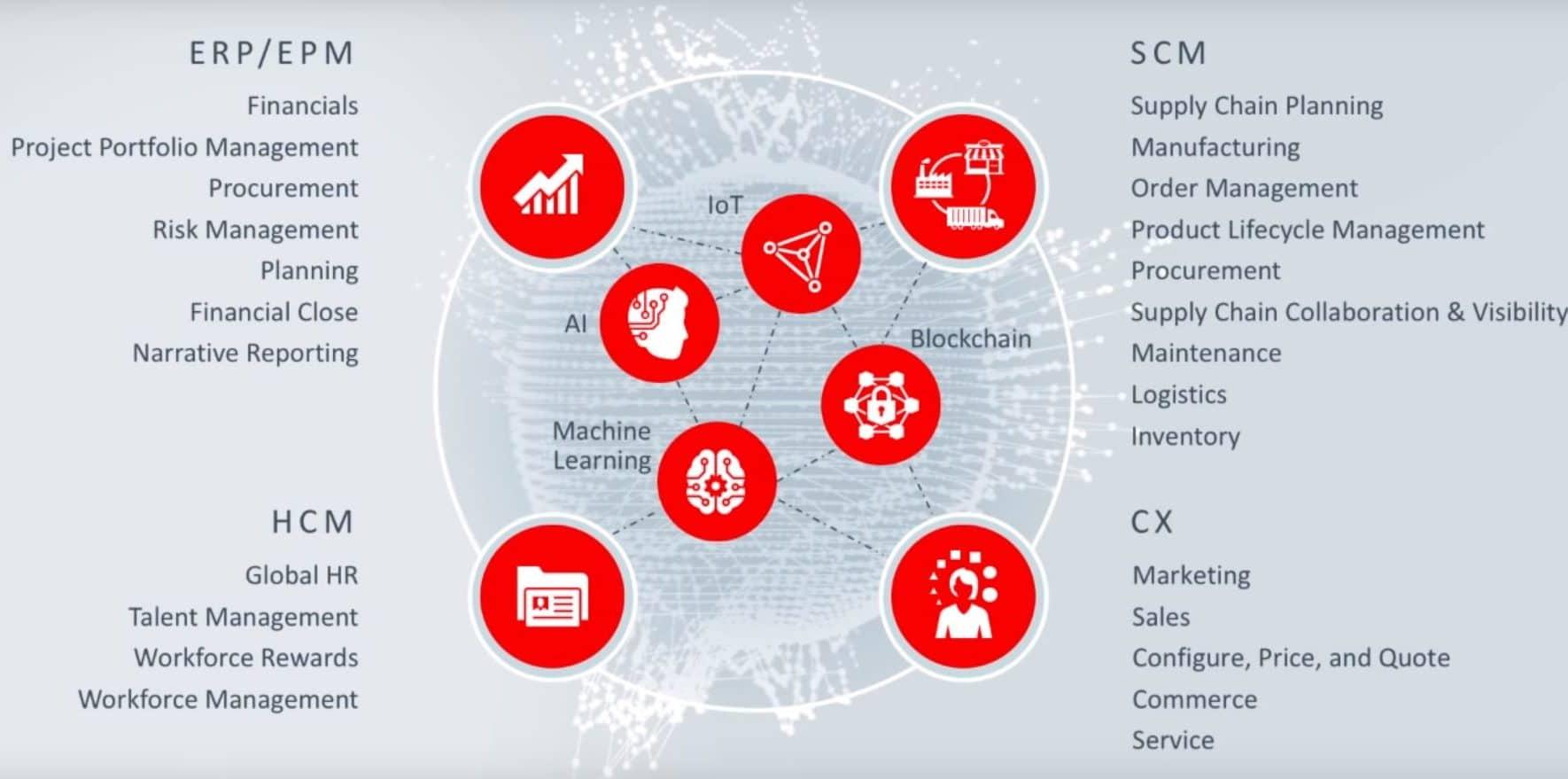 Oracle Cloud Offerings