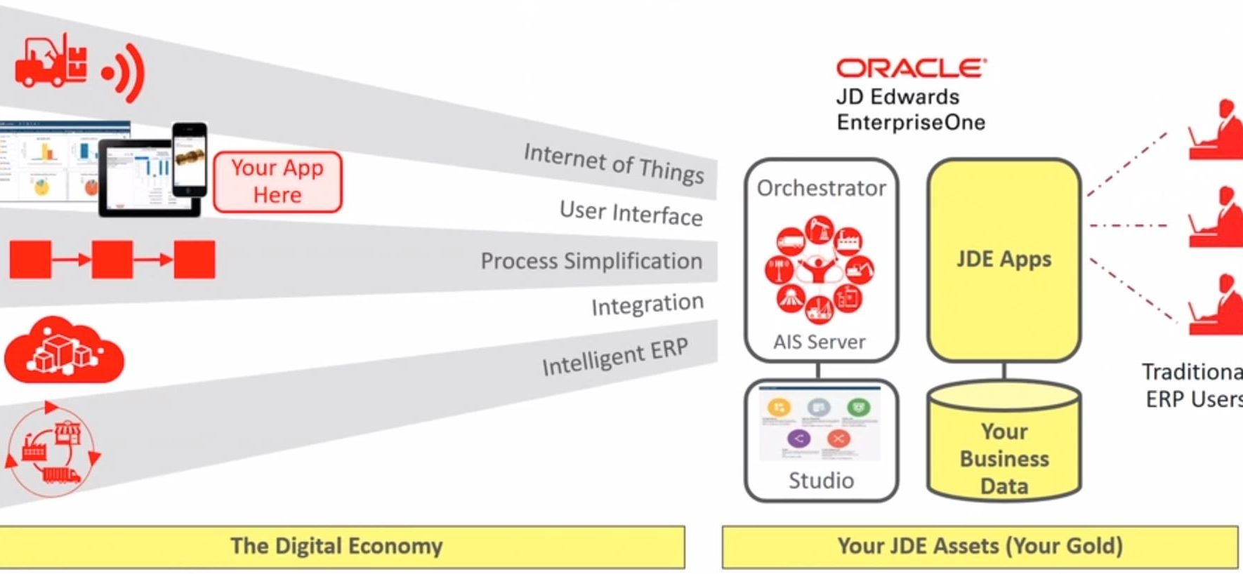 JD Edwards E1 Orchestrator Graphic