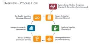 Supplier-Scorecarding-Process-Flow