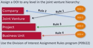 DOI-Assignment-Rules