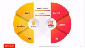 Detect-Decide-Do