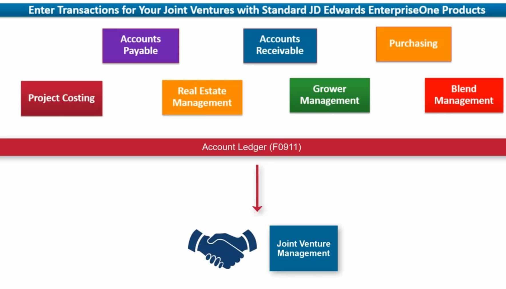 Distribute-Joint-Venture-Transactions