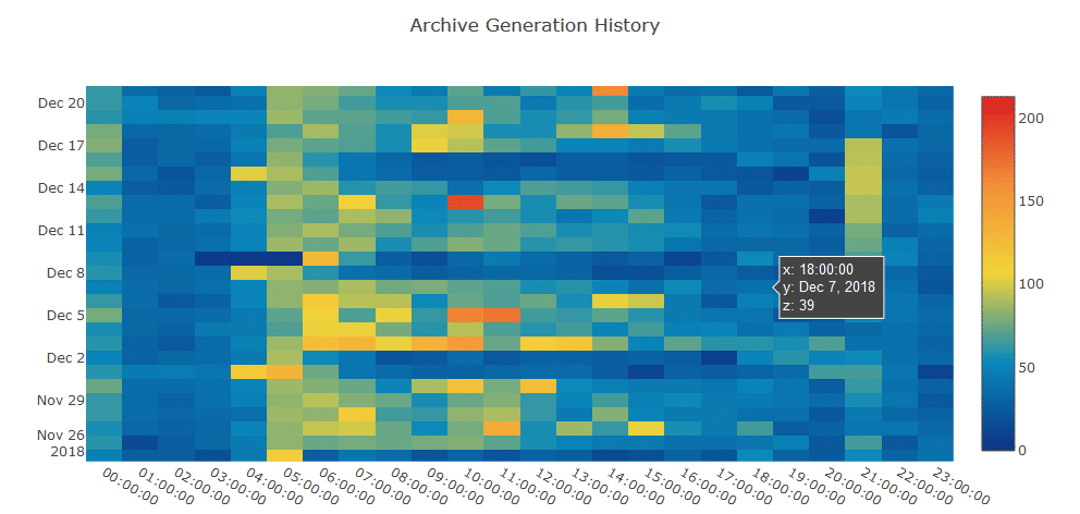 Archive Generation Heat Map - Using Python