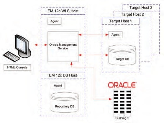 Oracle Enterprise Manager 12c (EM 12c) Infrastructure and