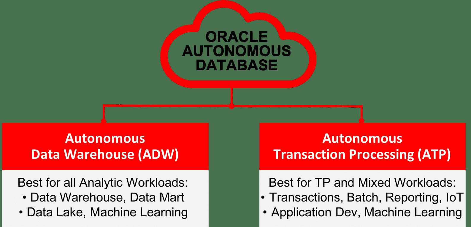 Oracle-Autonomous-Database