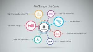 OCI-FSS-Use-Cases