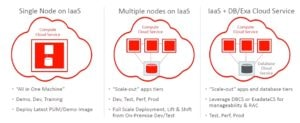 PSFT-on-Cloud-Deployment-Options