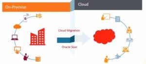 Power-of-Cloud