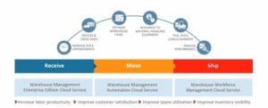 Oracle-Warehouse-Management-Cloud