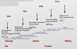 Evolution-of-PLM