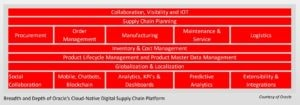 Oracle-Cloud-Approach