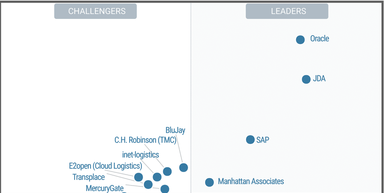 Oracle Transportation Management Cloud Named a Leader in