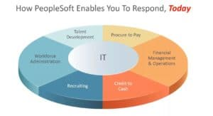 PeopleSoft-Areas