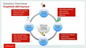 PeopleSoft-eBill-Payment-Overview