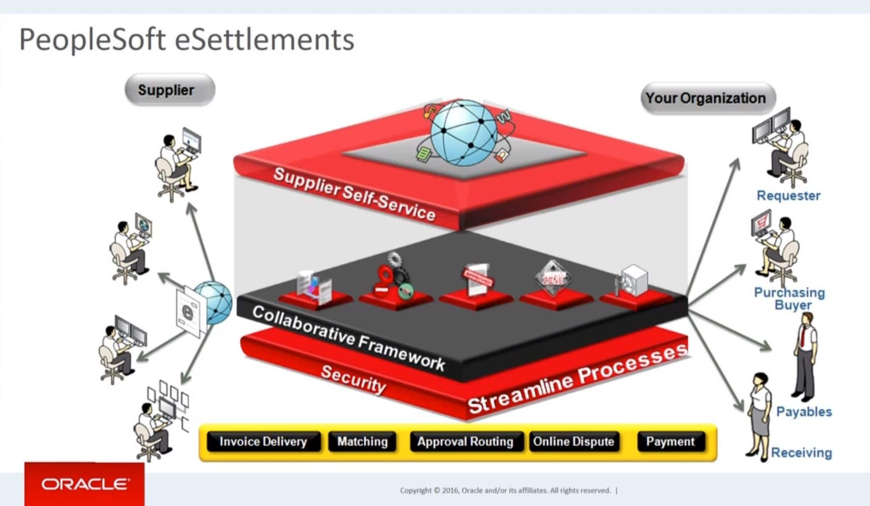 PeopleSoft-eSettlements