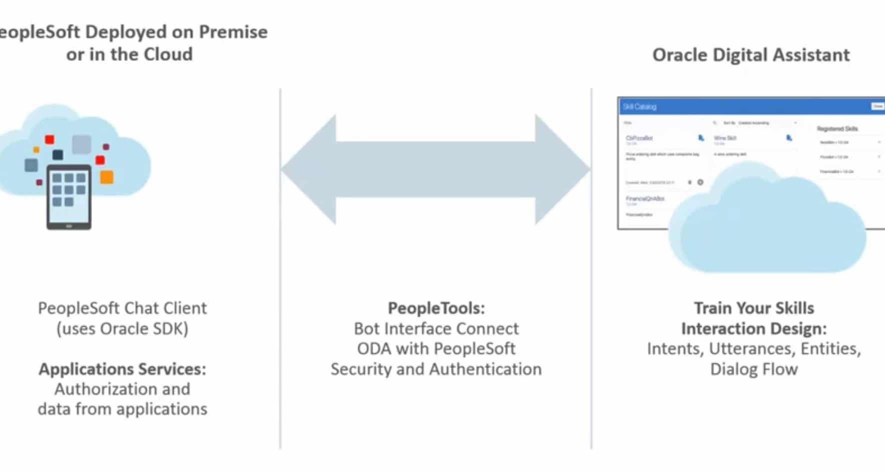 PeopleSoft-Chatbot-Integration-Framework