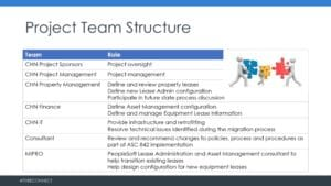 Project-Team-Structure