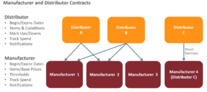 Manufacturer-Distributor-Contracts