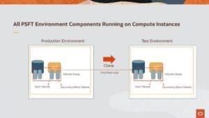 components-on-compute-instances