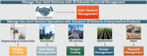 Manage Joint Ventures