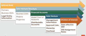 Joint Venture Units
