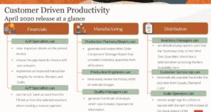 Customer Driven Productivity