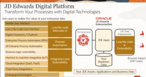 JDE Digital Platform