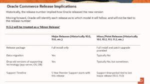 Major vs Minor Release