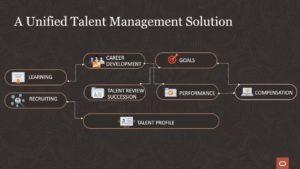 Talent Management Solution