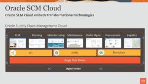 SCM Cloud Diagram