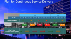 Continuous Service Delivery
