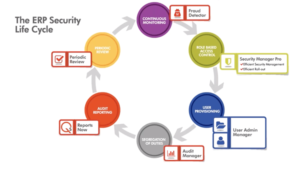 ERP Security Lifecyle Tools