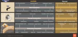 Oracle Digital Platform