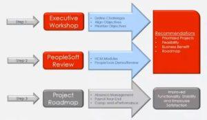 MiPro Optimization Approach