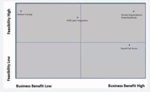 Feasibility Chart