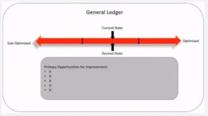 Optimization Level Chart