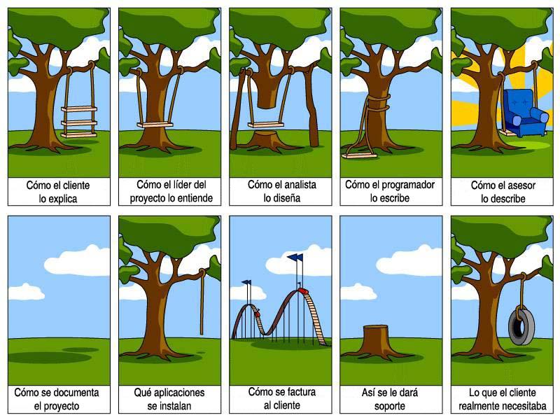 Desarrollando software