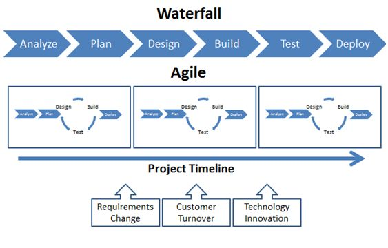 Requirements document functional requirements for Project management vs agile