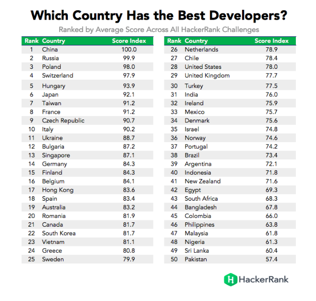 The best developers in the world – Poland is in top 3!