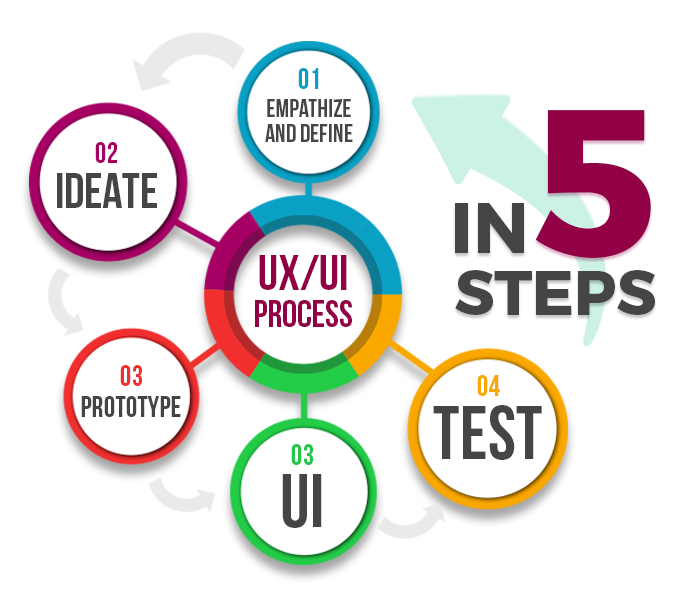 5 steps in UX/UI design stage after review