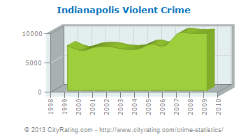15. Indianapolis... 101 – Murder Capitals of the U.S.