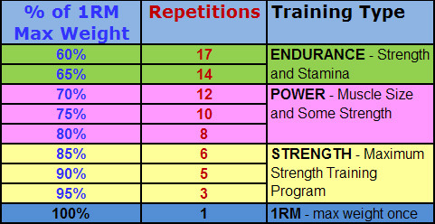 Principles Of Resistance Training Designing Your Workout