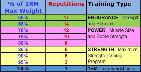 Principles of Resistance Training – Designing Your Workout | Genius